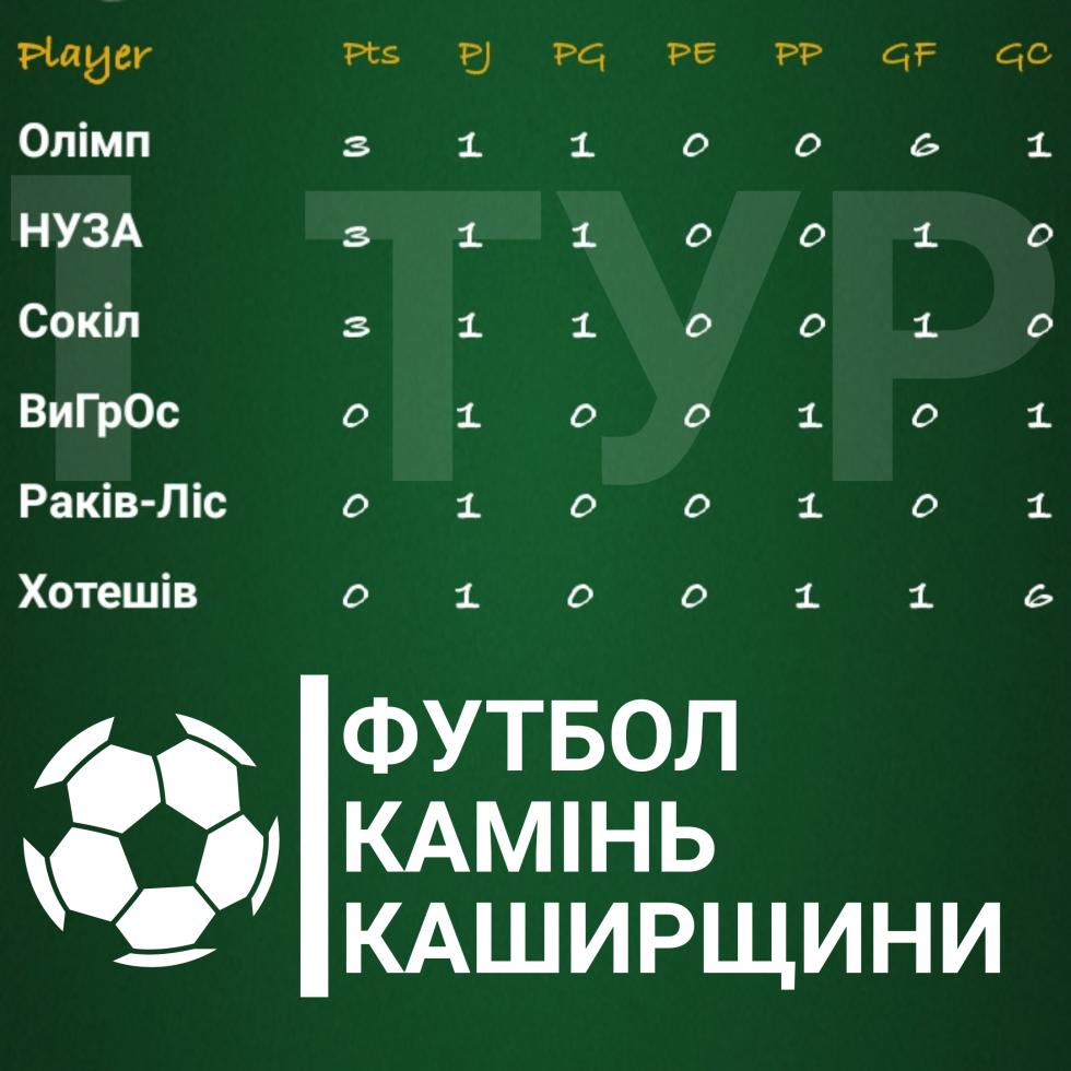 Турнірна таблиця Вища ліга