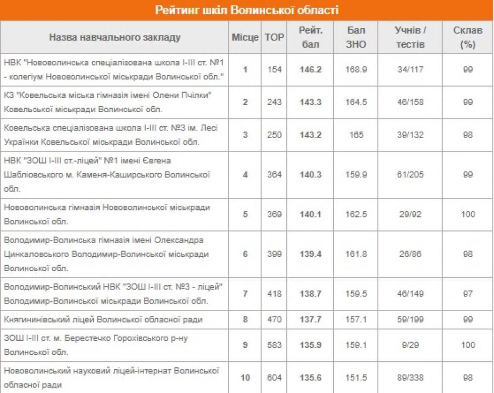 Рейтинг шкіл Волинської області